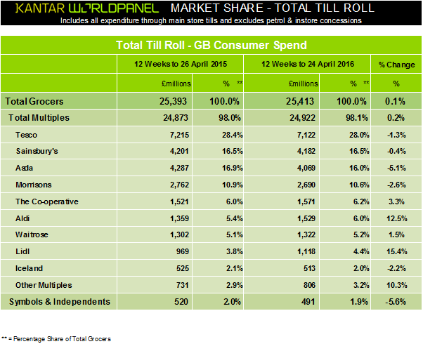 kantar-worldpanel-grocery-market-shares-may2016