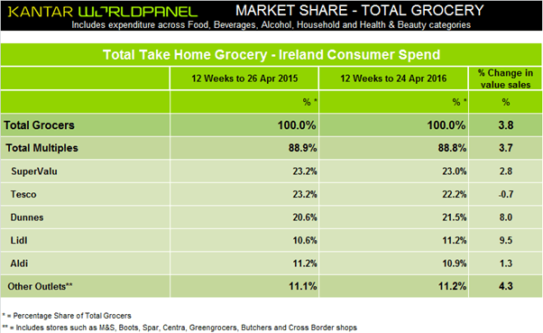kantar-worldpanel-market-shares-ireland-may16
