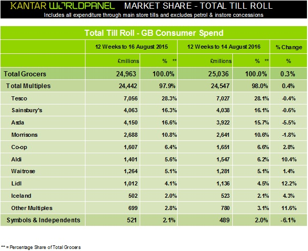Kantar Worldpanel -  UK Grocery Market Shares