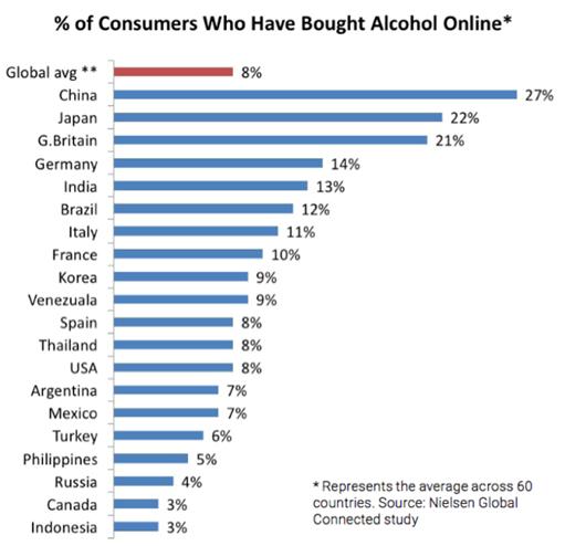 Alcohol-online