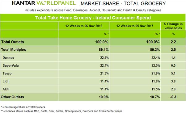 kantar-worldpanel-grocery-market-shares-Ireland-Nov2017