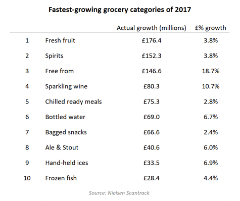 healthy eating and big nights in drive fastest growing grocery