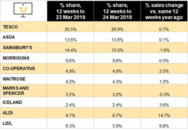 nielsen-market-shares-April19